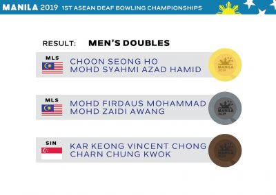 Men Doubles Results
