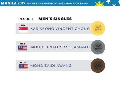 Men's Singles Results