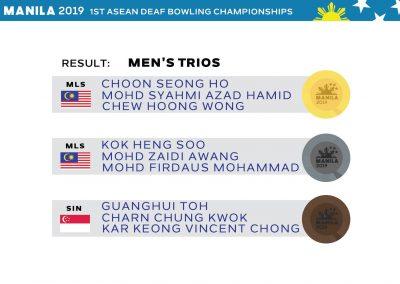 Men's Trios Results