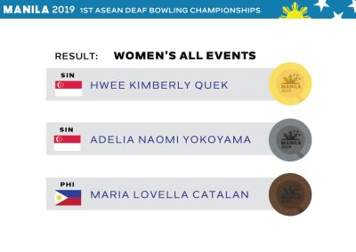 Womens' All-Events Results
