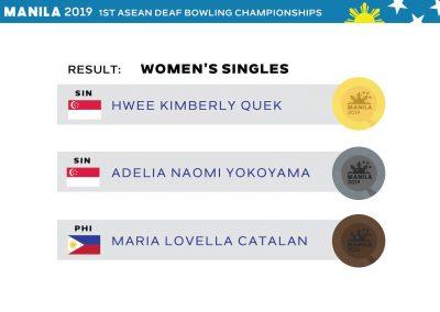 Women's Singles Results